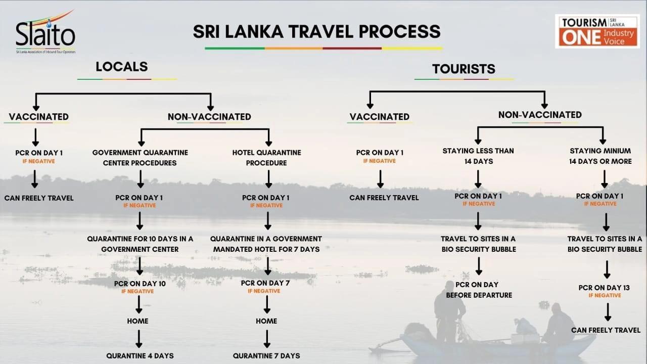 sri lanka beutazási feltételek, hogyan lehet beutazni Sri Lankára folyamatábra
